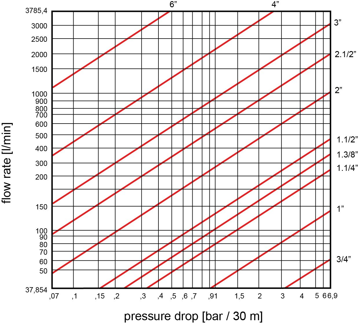 Pressure drop for oil hoses